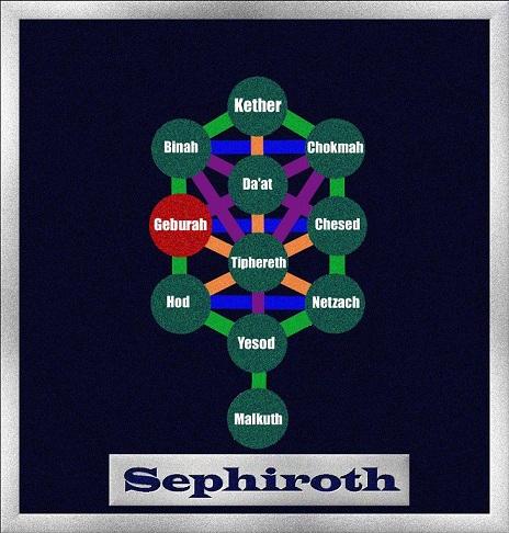 Sephiroth albero ESCAPE='HTML'