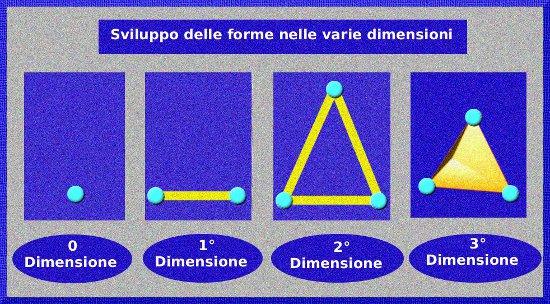Sviluppo delle forme nello spazio ESCAPE='HTML'
