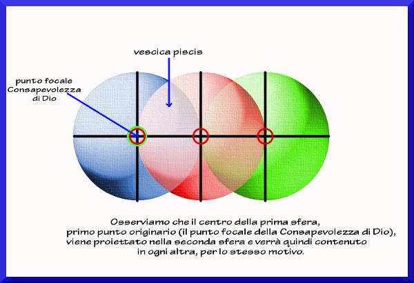 Proiezione del punto, centro mistico ESCAPE='HTML'