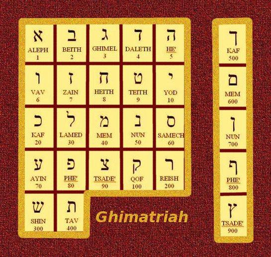 Ghimatriah ESCAPE='HTML'