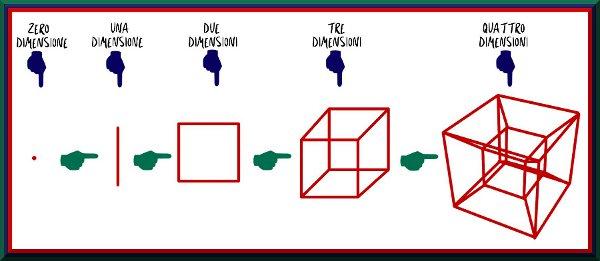 Tesseratto e le  quattro dimensioni ESCAPE='HTML'